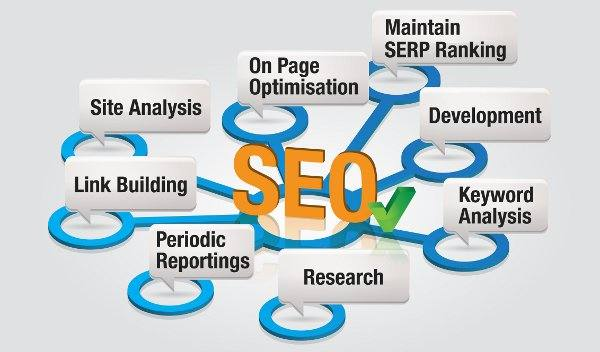 The importance of SEO positioning for your company.