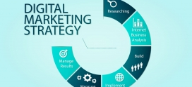 Online marketing strategies for product promotion